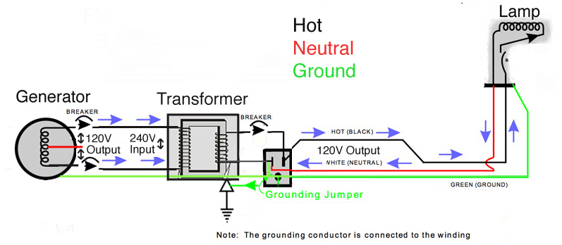 Gen_Transformer_Schematic honda eu3000i generator [archive] dvxuser com the online single phase generator wiring diagram at letsshop.co