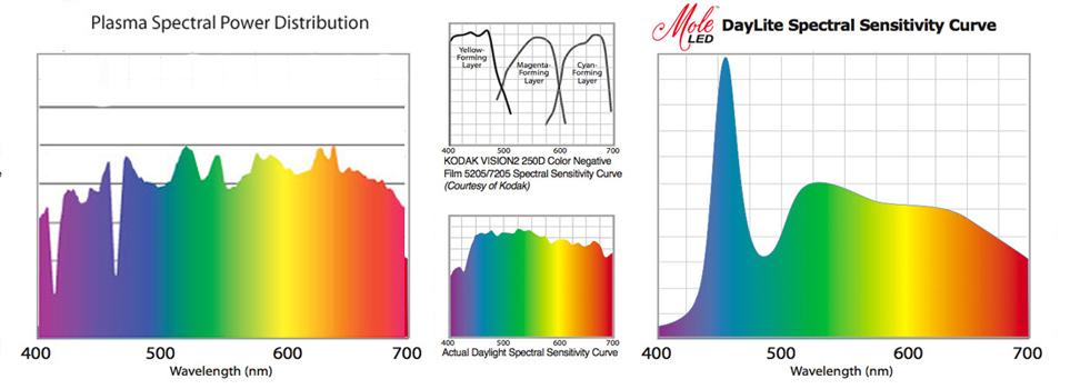 Cutting Through The Hype Surrounding Light Emitting Plasma