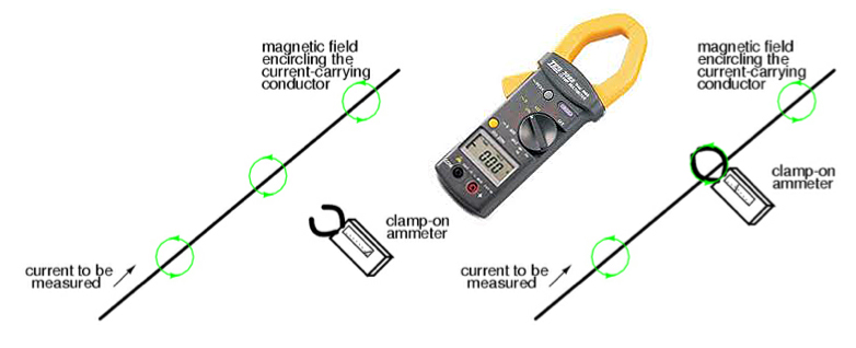 magnetic field meters