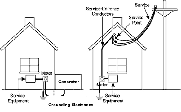 opinions on ground  electricity