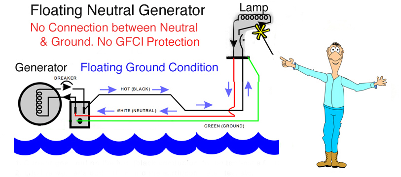 ground fault using generators