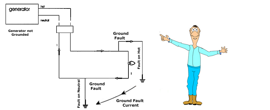 Ground Fault Indicator Testers : Test your grounds regularly