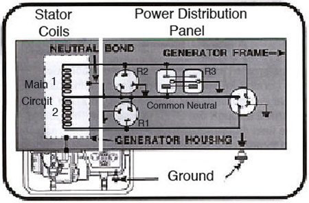 gen_wiring_sch honda eu3000i generator [archive] dvxuser com the online coleman generator wiring diagram at mr168.co